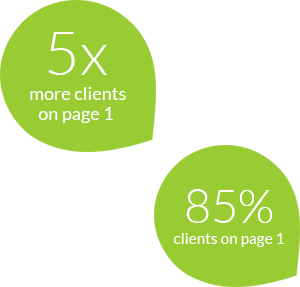 SearchMax . 5x More Clients 85% on Page 1